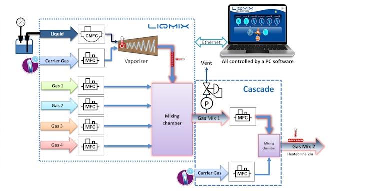Schematics LiqMix cascade